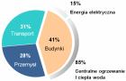 Zużycie energii pierwotnej w krajach Unii Europejskiej (dane Eurostat)